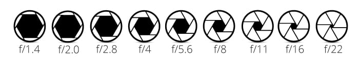 Diagram of the top 7 aperture sizes from f/2.8 to f/22